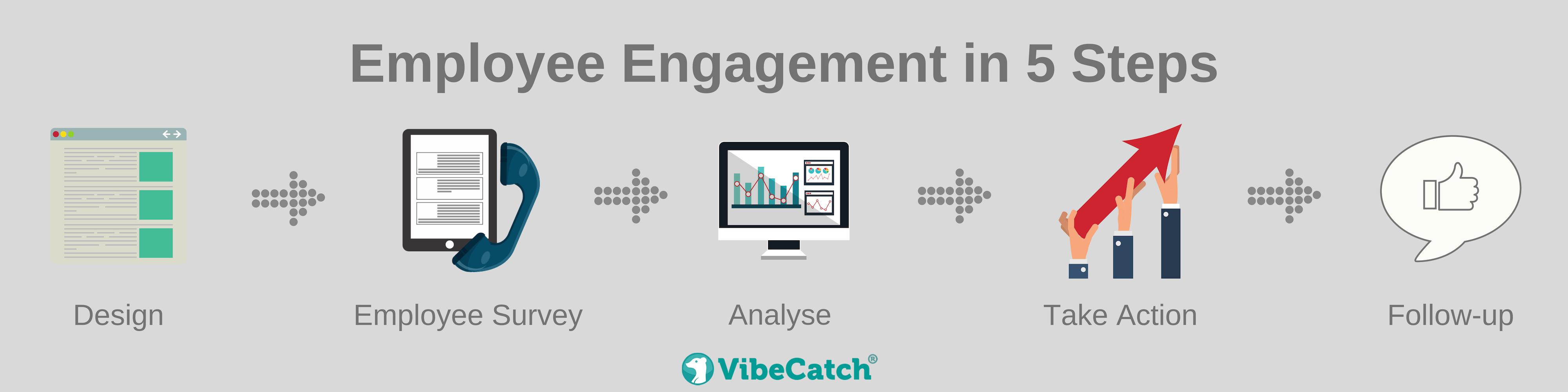 Employee Engagement process